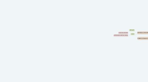 Mind Map: Pulsiones de vida y de muerte