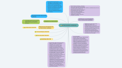 Mind Map: PSICOLOGÍA ALEMANA