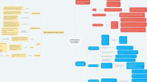 Mind Map: DILEMAS ÉTICOS EN LA FAMILIA Y LA SOCIEDAD