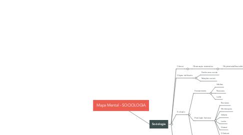 Mind Map: Mapa Mental - SOCIOLOGIA