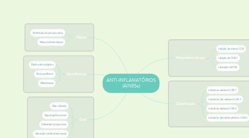 Mind Map: ANTI-INFLAMATÓRIOS (AINESs)