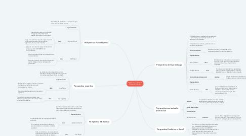 Mind Map: Perspectivas teóricas del Desarrollo Humano