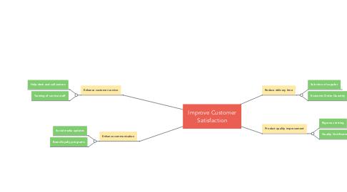 Mind Map: Improve Customer Satisfaction