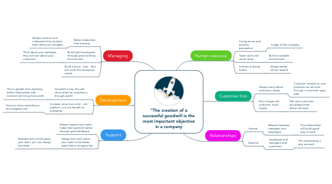 """Mind Map: """"The creation of a successful goodwill is the most important objective in a company"""