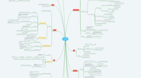 Mind Map: งานเขียน