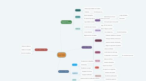 Mind Map: EL ESTADO MEXICANO