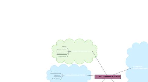 Mind Map: Uso de Herramientas de Diseño AUTOCAD.