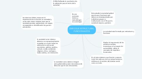 Mind Map: ENFOQUE ESTRUCTURAL FUNCIONALISTA
