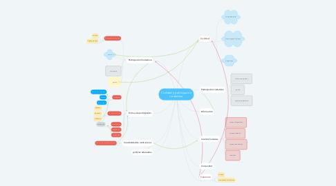 Mind Map: Civilidad y participación ciudadana