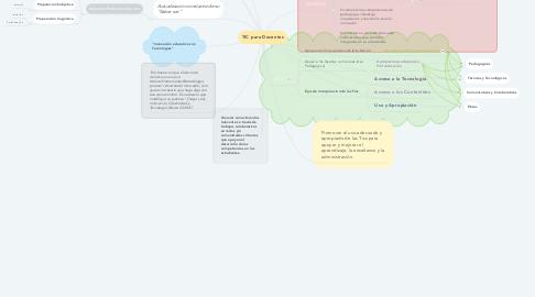 Mind Map: TIC para Docentes