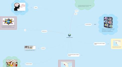 Mind Map: Diversidad cultural