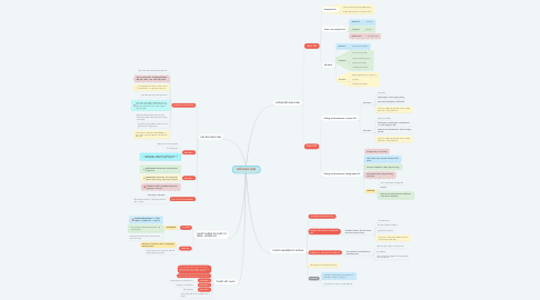 Mind Map: ĐỐI GIAO CẢM
