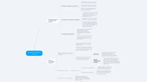 Mind Map: La persona y la acción humana
