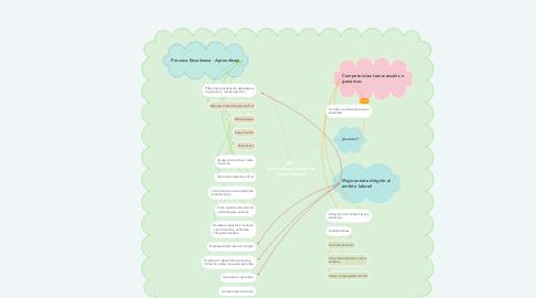 Mind Map: ABC   (aprendizaje basado en competencias)