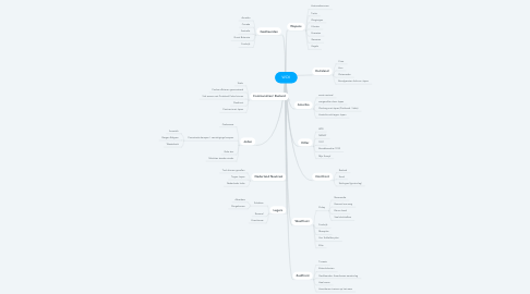 Mind Map: WOII