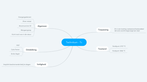 Mind Map: Technitium - Tc
