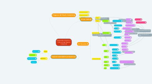 Mind Map: Desarrollo Histórico- Cultural del Diseño Industrial