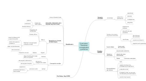 Mind Map: Currículum. Tensiones conceptuales y prácticas