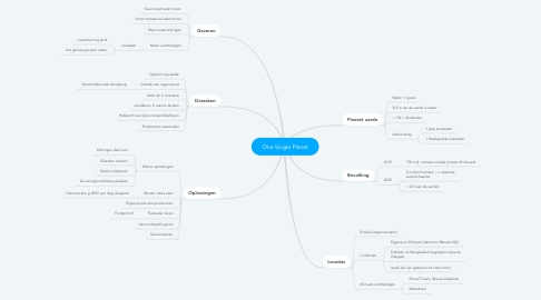 Mind Map: One Single Planet