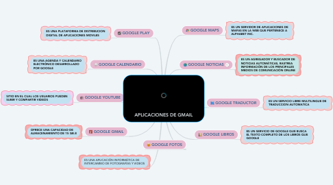 Mind Map: APLICACIONES DE GMAIL