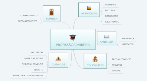 Mind Map: PROFISSÃO/CARREIRA