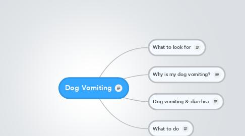 Mind Map: Dog Vomiting