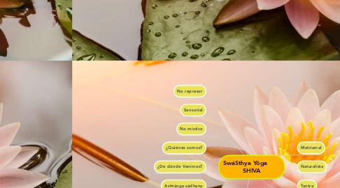 Mind Map: SwáSthya Yôga        SHIVA