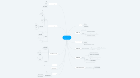 Mind Map: Shopaholics Admin Panel