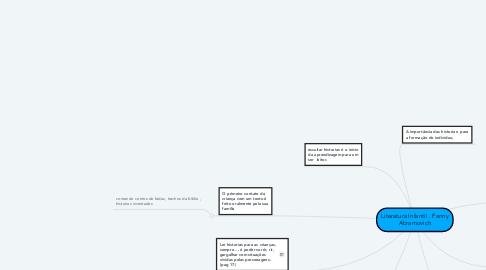 Mind Map: Literatura Infantil . Fanny Abramovich
