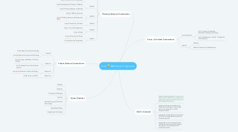 Mind Map: Unit D: Mechanical Systems
