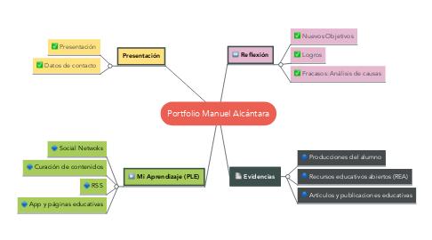 Mind Map: Portfolio Manuel Alcántara