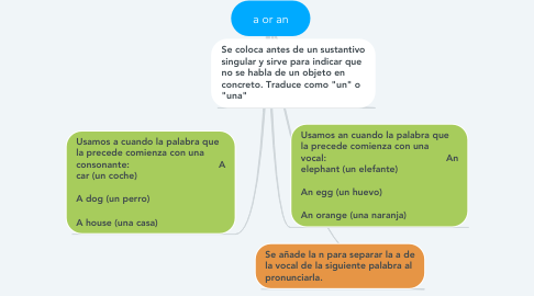 Mind Map: a or an