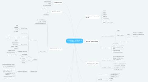 Mind Map: PROGRAMAS DE SALUD EN LA POBLACION