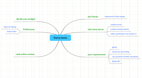 Mind Map: Buying laptop