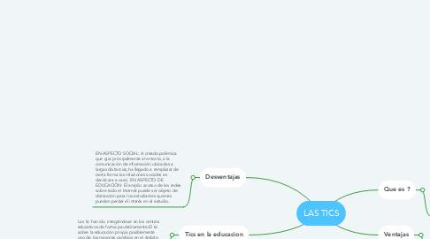 Mind Map: LAS TICS