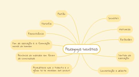 Mind Map: Pedagogia socrática