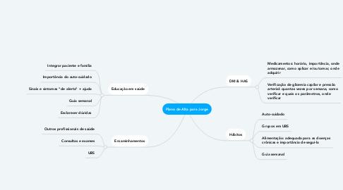 Mind Map: Plano de Alta para Jorge