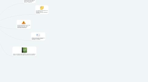 Mind Map: DERECHOS DE AUTOR, PATENTES Y  LICENCIAS