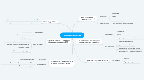 Mind Map: целевая аудитория