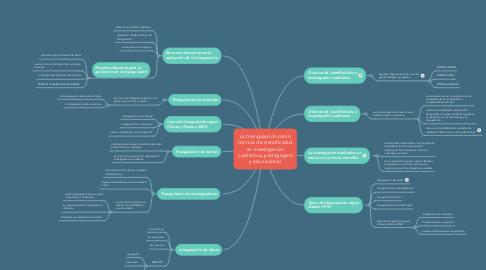 Mind Map: PSICOMOTRICIDAD  (1)