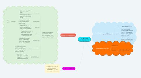 Mind Map: DERECHO Y ARGUMENTACIÓN.