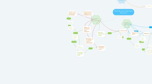 Mind Map: Teoría de la Sociología de la Educación