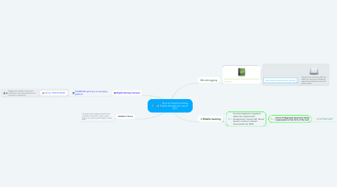 Mind Map: How to improve writing skills through the use of ICT?