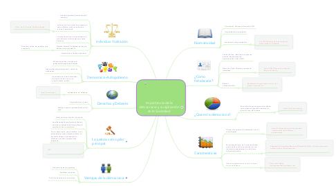 Mind Map: Importancia de la democracia y su aplicación en la Sociedad.
