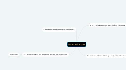 Mind Map: Apps y aplicaciones