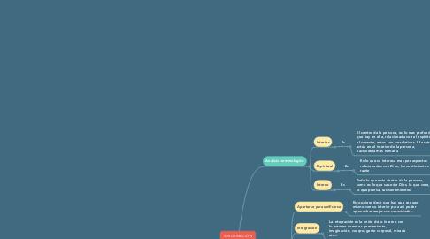 Mind Map: APROXIMACIÓN IGNACIANA A LA INTERIORIDAD