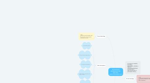 Mind Map: TECNICAS DE REPRODUCCION  ASISTIDA.  ASPECTOS BIOETICOS