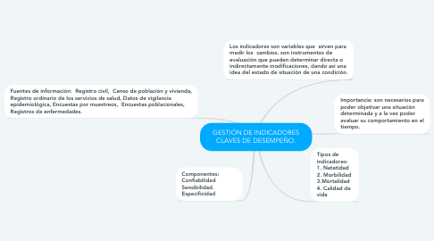 Mind Map: GESTIÓN DE INDICADORES CLAVES DE DESEMPEÑO.