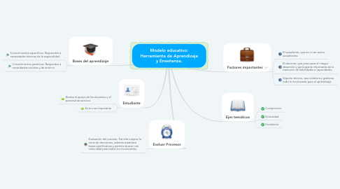 Mind Map: Modelo educativo: Herramienta de Aprendizaje y Enseñanza.