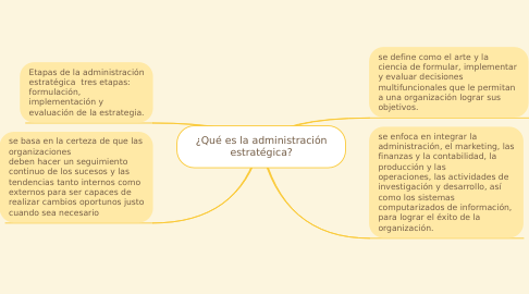 Mind Map: ¿Qué es la administración estratégica?